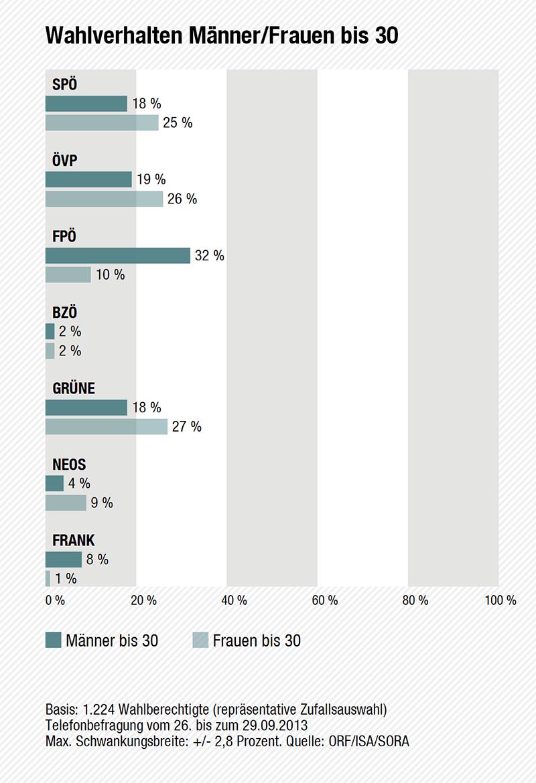 Wahltagsbefragung: Wahlverhalten Männer und Frauen bis 30