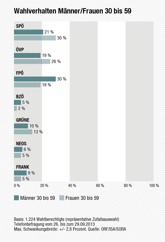 Wahltagsbefragung: Wahlverhalten Männer und Frauen von 30 bis 59