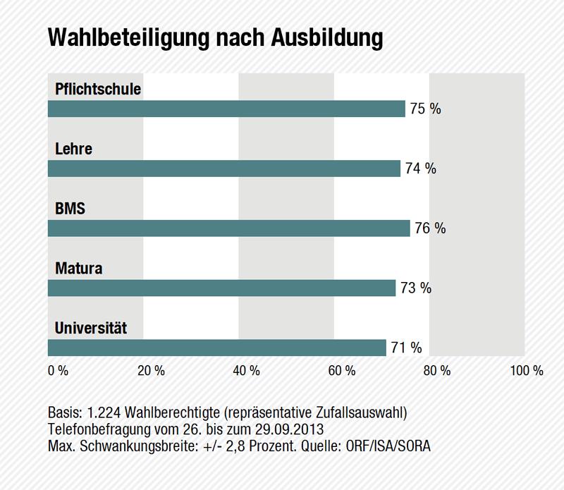 Wahltagsbefragung: Wahlbeteiligung nach Ausbildung
