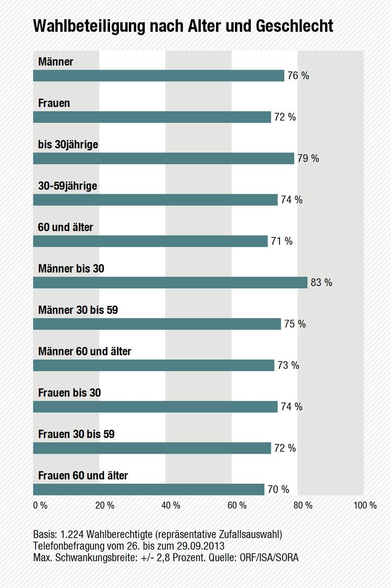 Wahltagsbefragung: Wahlbeteiligung nach Alter und Geschlecht