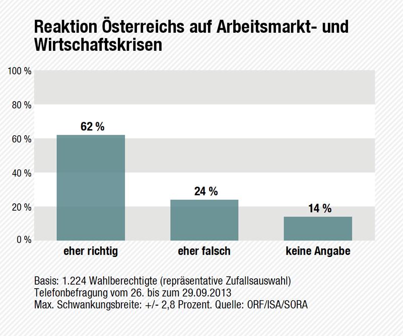 Wahltagsbefragung: Reaktion Österreichs auf die Krise