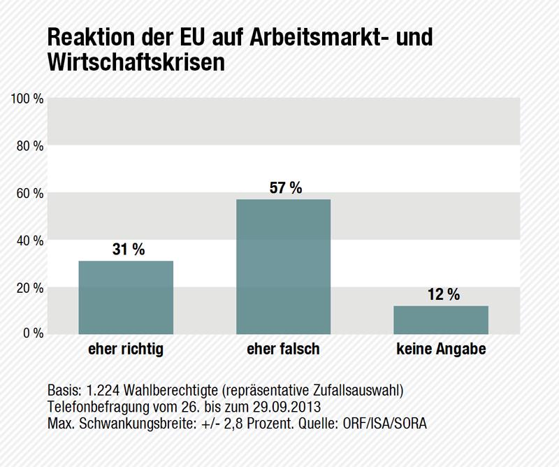Wahltagsbefragung: Reaktion der EU auf die Krise