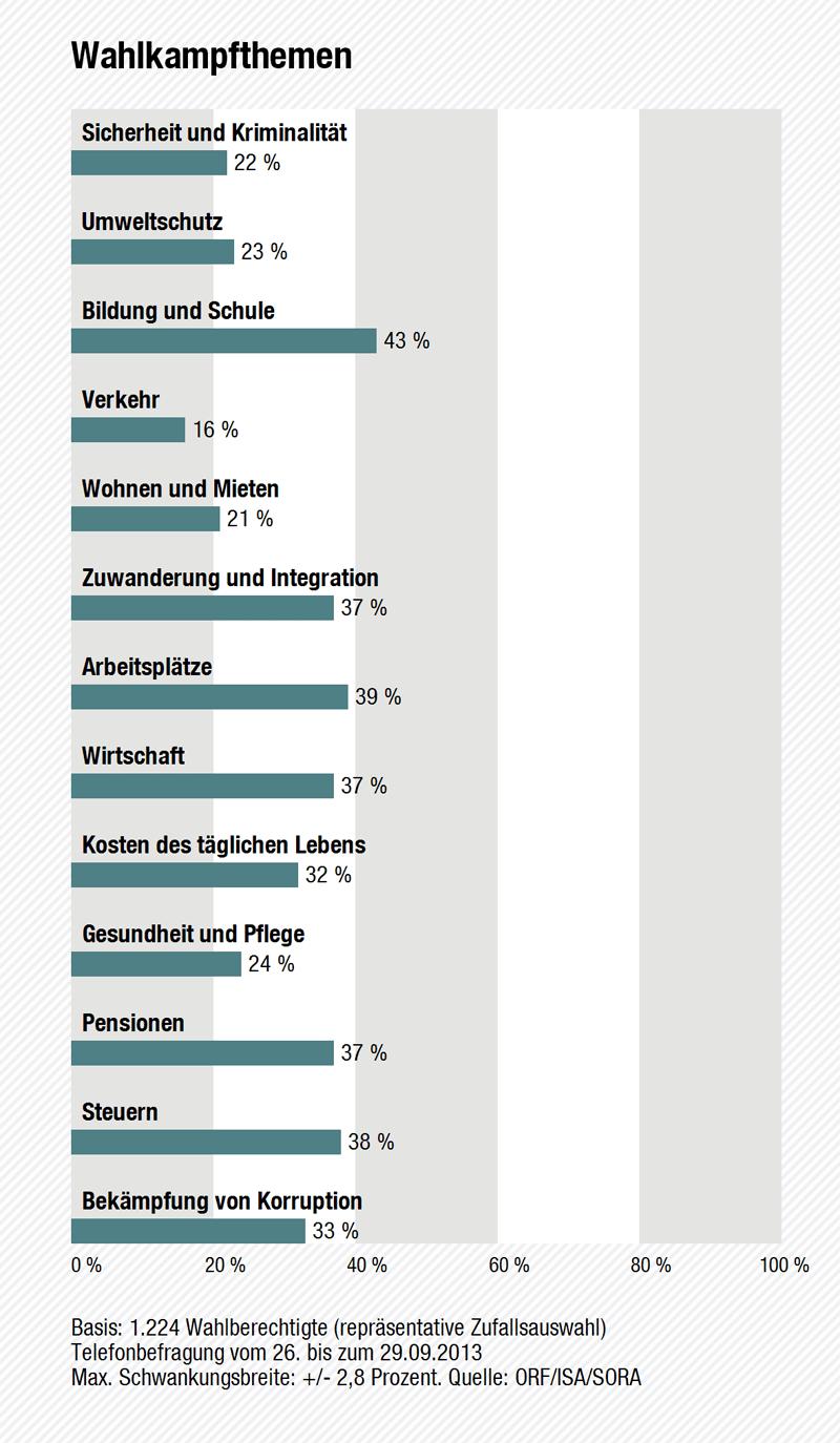 Wahltagsbefragung: Wahlkampfthemen