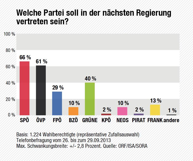 Wahltagsbefragung: Parteien in der nächsten Regierung