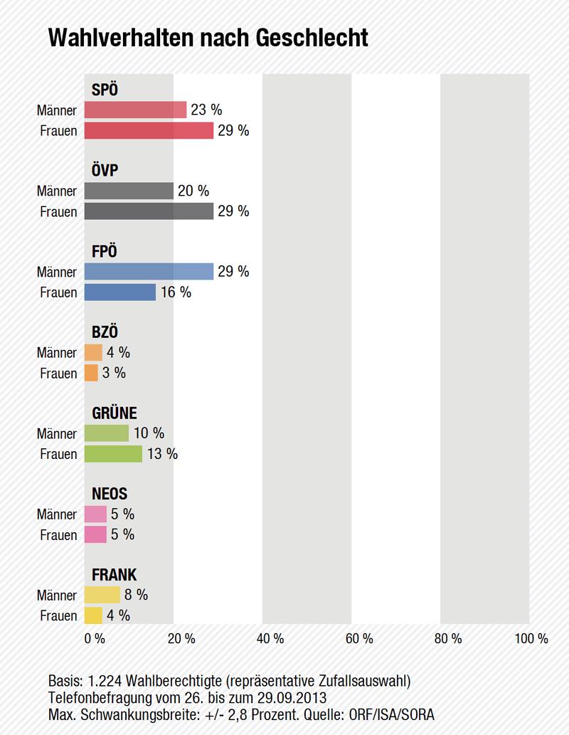Wahltagsbefragung: Wahlverhalten nach Geschlecht