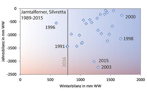 Winterbilanzen und Jahresbilanzen des Jamtalferners