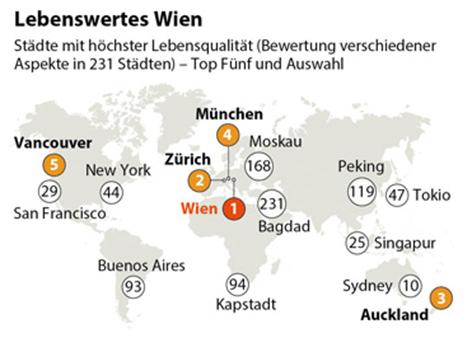 Grafik: Lebenswertes Wien