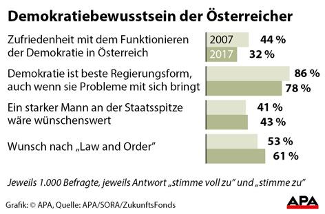 Grafik Demokratiebewusstsein Österreich