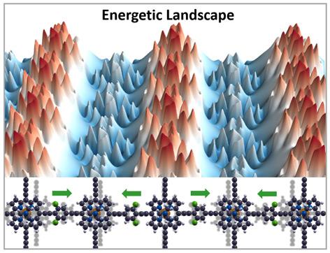 3D Ansicht von manipulierter energetischer Landschaft innerhalb eines ausgedehnten Materials.