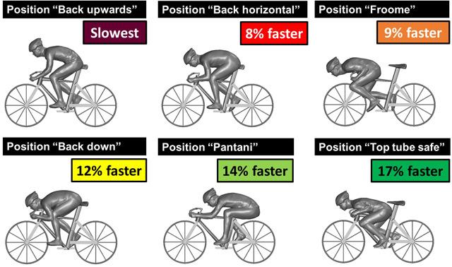 Grafik zu den sechs Sitzpositionen am Rad