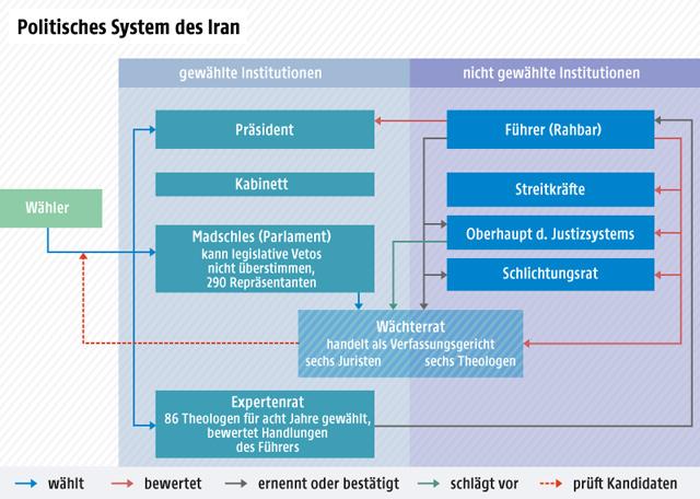 Organigramm zum iranischen Regierungssystem
