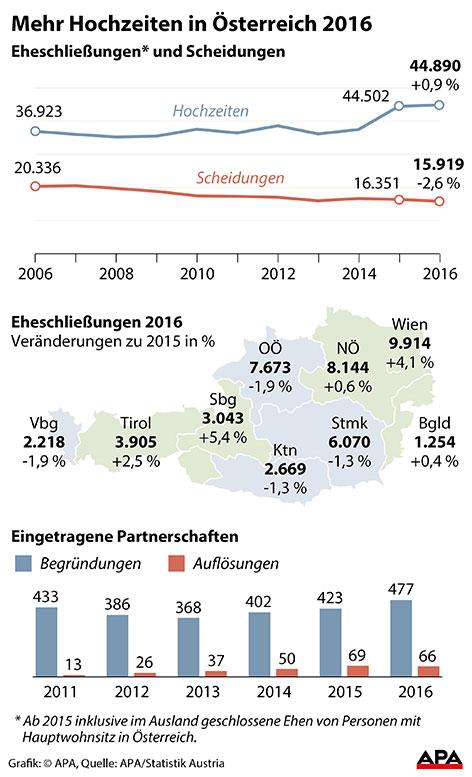 Grafik Hochzeiten in Österreich 2016