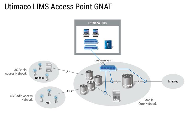 Utimaco LIMS Access Point GNAT