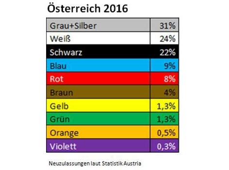 Autofarben Österreich