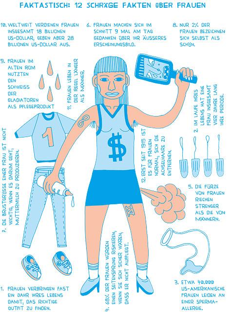 """Infografik aus dem Buch """"Wirklich Wahr!"""" von Simon Hadler"""
