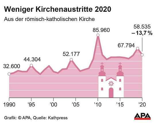 Kirchenaustritte 2021
