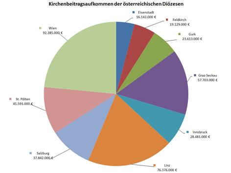 Tortendiagramm Kirchenbeiträge (richtige Zahlen)