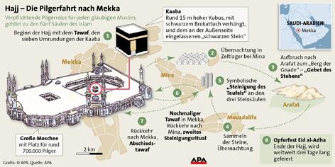 Schematischer Ablauf der Hadsch, Stationen, Illustration der Moschee Grafik