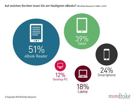 Statistik auf welchen Geräten eBooks gelesen werden