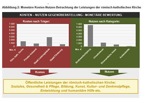 """Grafik aus der Studie """"Ökonomische Effekte der öffentlichen Leistungen der römisch-katholischen Kirche in Österreich"""""""