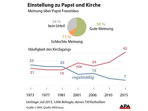 """Grafik zu Umfrage """"Österreicher, Papst, Kirche"""""""