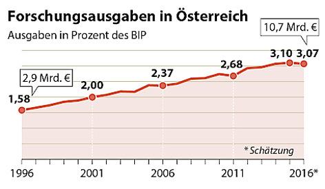 Grafik Forschungsförderung/Anteil BIP