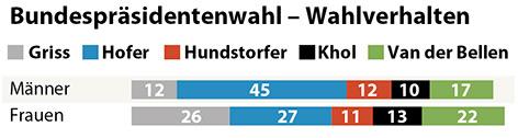 Wahlverhalten von Männern und Frauen bei der Bundespräsidentschaftswahl 2016