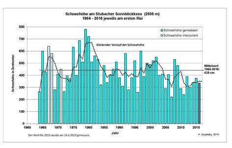 Grafik: Schneehöhen Anfang Mai am Stubacher Sonnblickkees