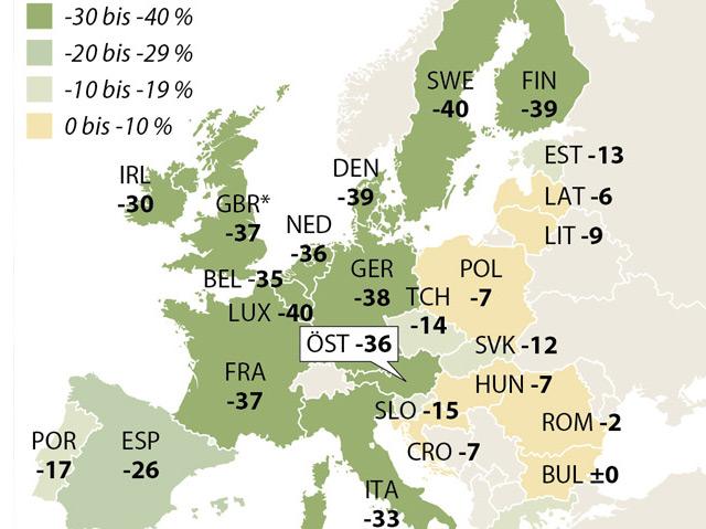 Grafik: viele Treibhausgase (in Prozent) sollen laut EU-Kommission bis 2030 eingespart werden