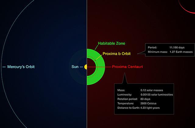 Vergleich der Systeme von Sonne und Proxima Centauri