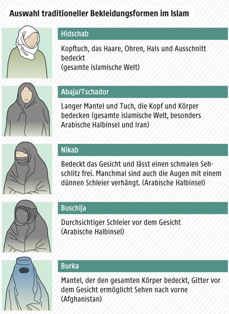 Grafik zum Thema islamische Vollverschleierung