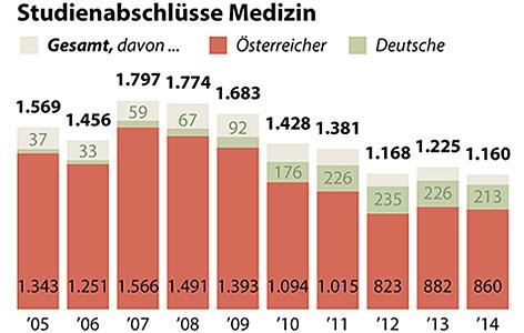 Grafik der Studienabschlüsse in Medizin in den vergangenen Jahren
