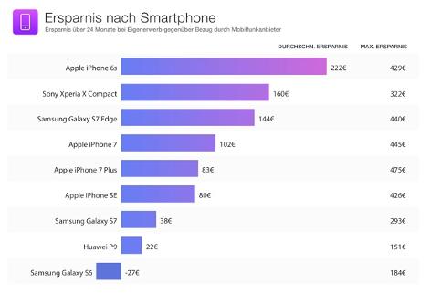Grafik Smartphone - Preisvergleich
