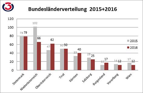 Grafik Geisterfahrerstatistik Bundesländerverteilung