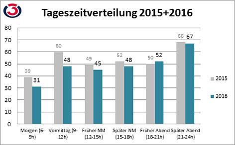 Grafik Geisterfahrerstatistik Tageszeitverteilung