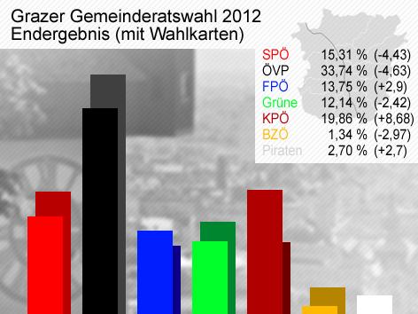 Grazer Gemeinderatswahl 2012 Ergebnisse