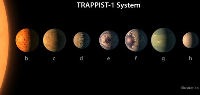 Illustration des Größenvergleichs der sieben Planeten