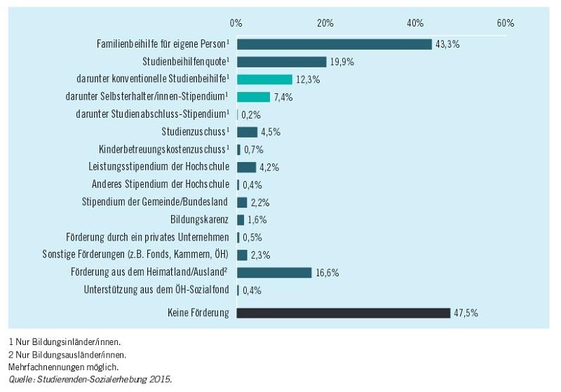 studienbeihilfe eltern verdienen zu viel policen direkt erfahrungen 15% mehr für ihre versicherung