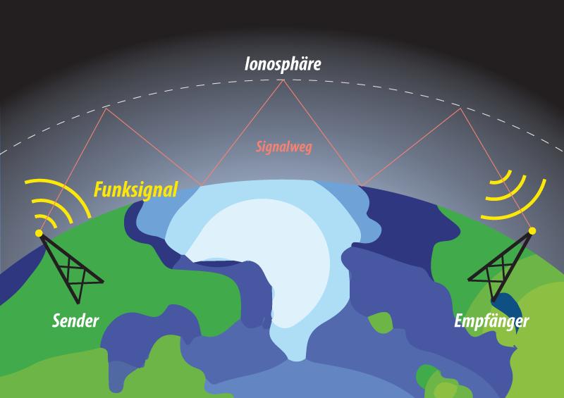 Funksignalweg mit Hops in der Ionosphäre