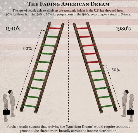 Grafische Darstellugnder Einkommensmobilität in den USA
