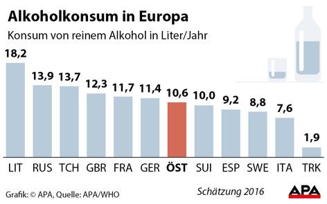 Grafik zum Alkoholkonsum in Österreich