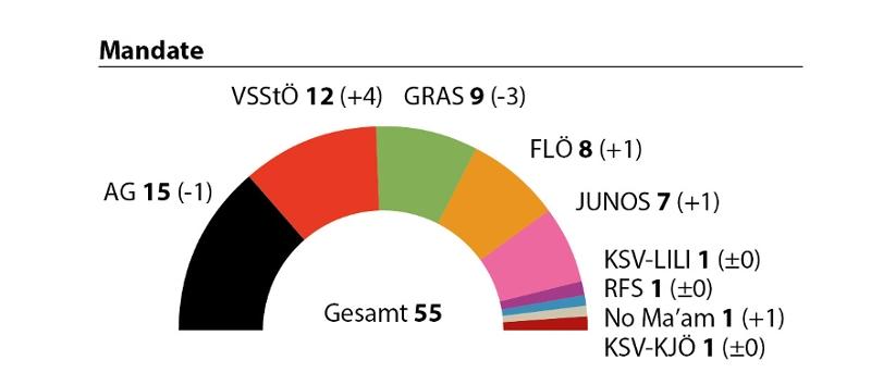 Ergebnis der ÖH-Wahl 2017