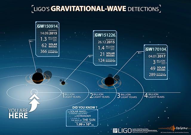 Grafik: Die drei bisherigen Nachweise von Gravitationswellen