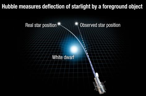 Grafik: Ablenkung des Lichts durch Weißen Zwerg