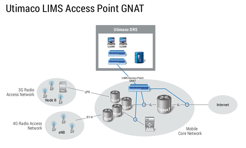 Utimaco LIMS Access Point GNAT