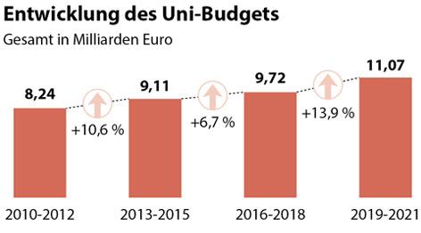Budget der Universitäten für 2010-12, 2013-15, 2016-18 und 2019-21