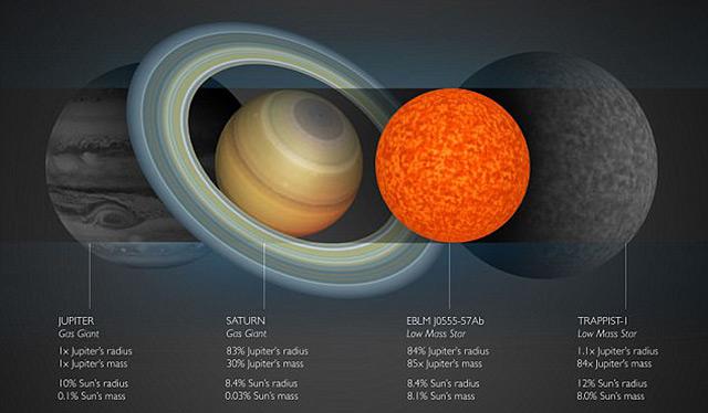 Größenvergleich von Gasplaneten und Mini-Sternen