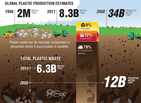 Grafik zur Plastikproduktion