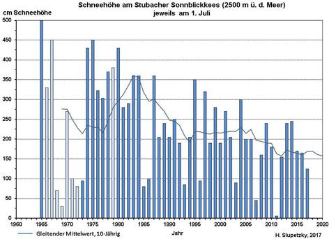 Schneehöhen am Stubacher Sonnblickkees 2017 (Grafik)