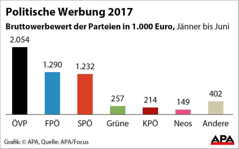 Wahlwerbung 2017